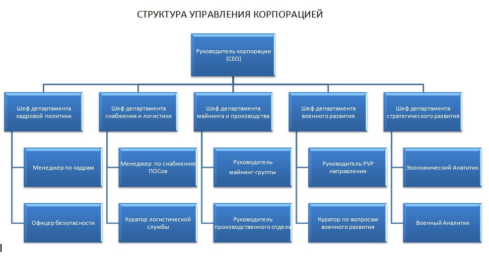 corporate business structure Ford motor company's organizational structure is divided according to regional markets other characteristics of this corporate structure are based on the global scope and nature of ford's business.
